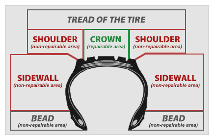 Tire Diagram of crown, shoulder, and sidewall
