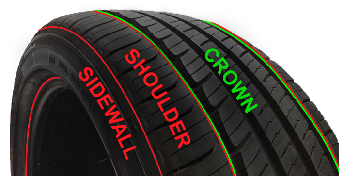 Sample Tire Photo showing the crown, shoulder, and sidewall